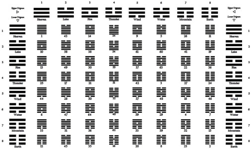 i-ching-64-hexagram-reference-table